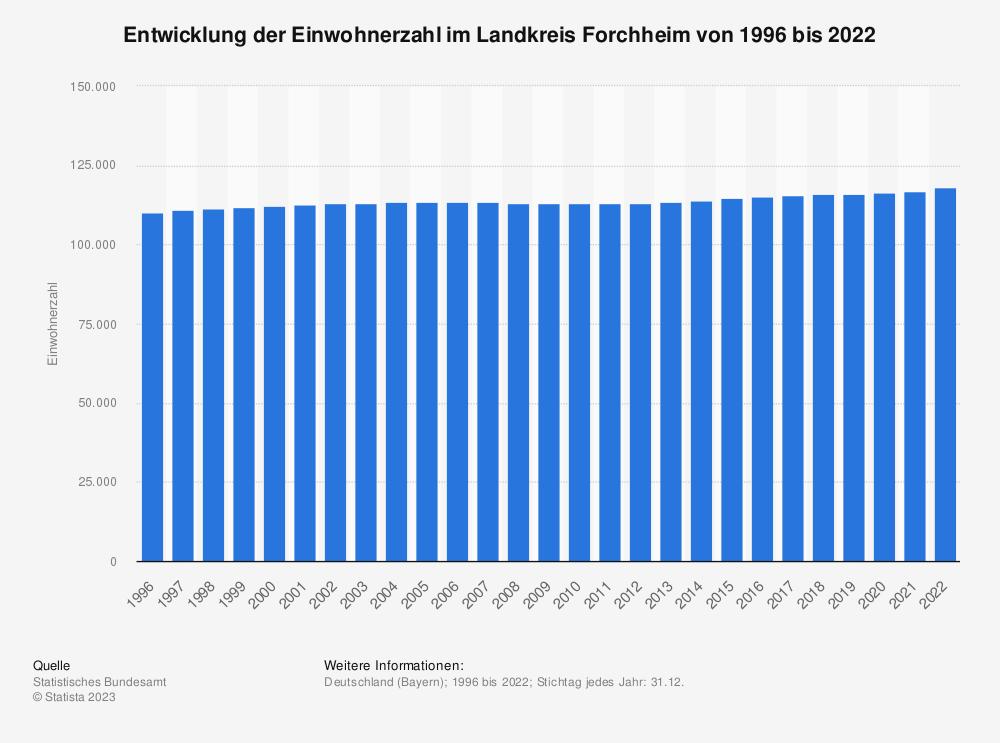 Statistik: Entwicklung der Einwohnerzahl im Landkreis Forchheim von 1995 bis 2019 | Statista