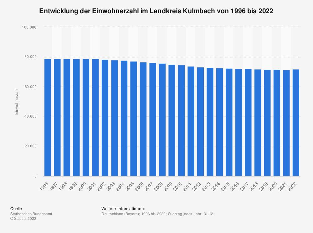 Statistik: Entwicklung der Einwohnerzahl im Landkreis Kulmbach von 1995 bis 2020 | Statista