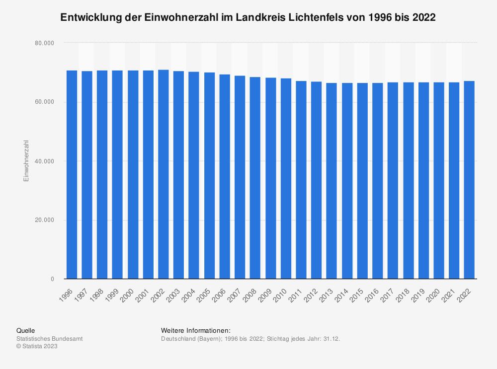 Statistik: Entwicklung der Einwohnerzahl im Landkreis Lichtenfels von 1995 bis 2019 | Statista
