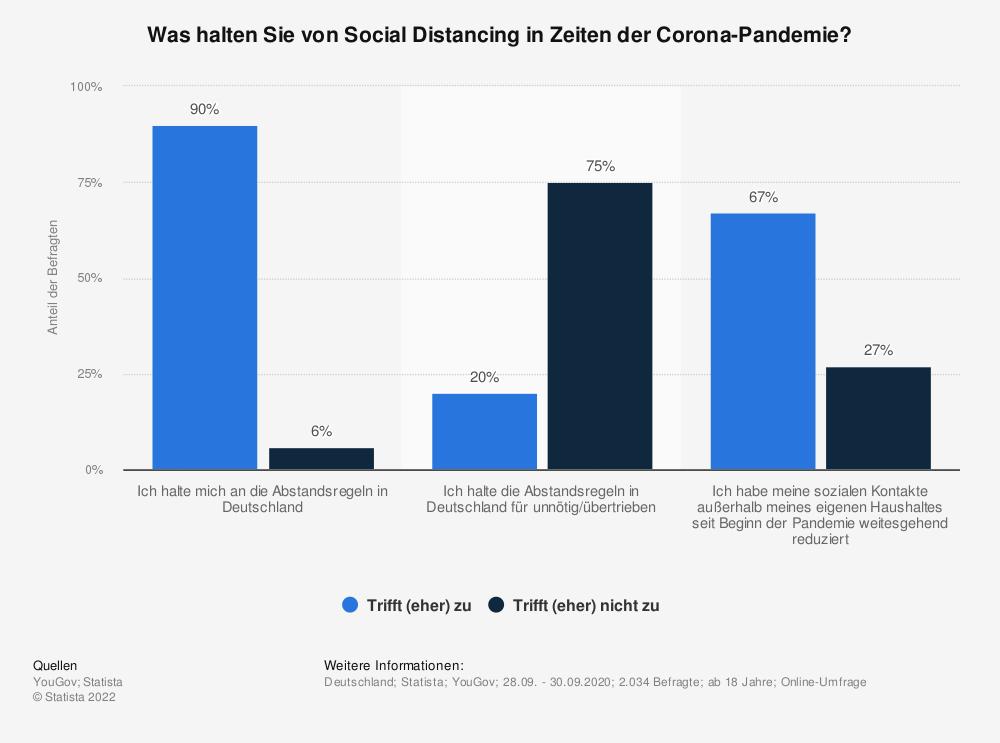 Statistik: Was halten Sie von Social Distancing in Zeiten der Corona-Pandemie?   Statista