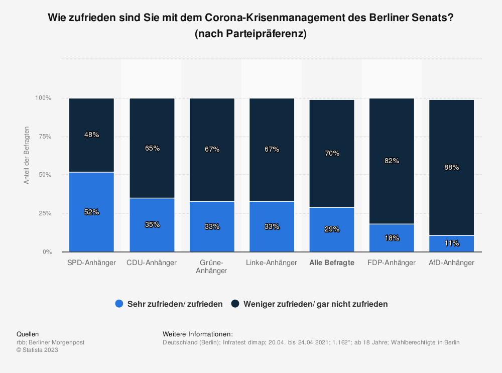 Statistik: Wie zufrieden sind Sie mit dem Corona-Krisenmanagement des Berliner Senats? (nach Parteipräferenz) | Statista