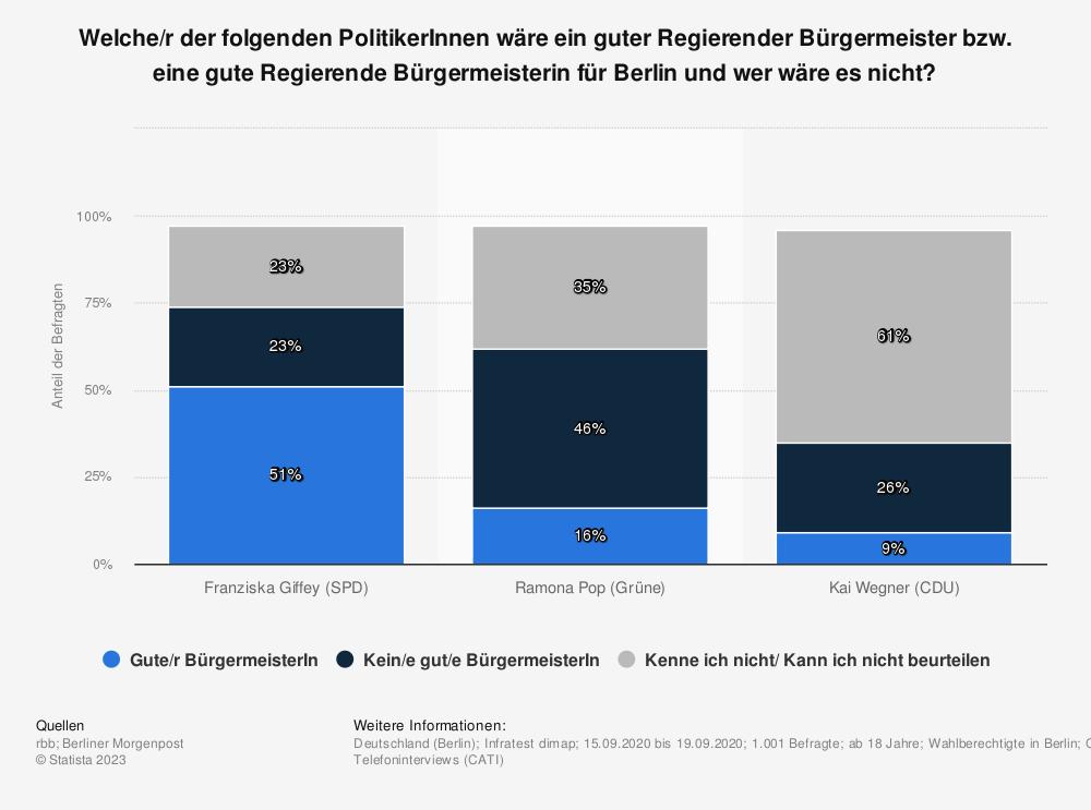 Statistik: Welche/r der folgenden PolitikerInnen wäre ein guter Regierender Bürgermeister bzw. eine gute Regierende Bürgermeisterin für Berlin und wer wäre es nicht? | Statista