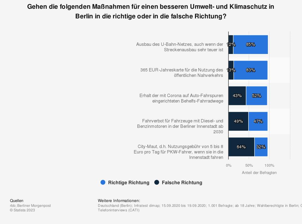 Statistik: Gehen die folgenden Maßnahmen für einen besseren Umwelt- und Klimaschutz in Berlin in die richtige oder in die falsche Richtung? | Statista