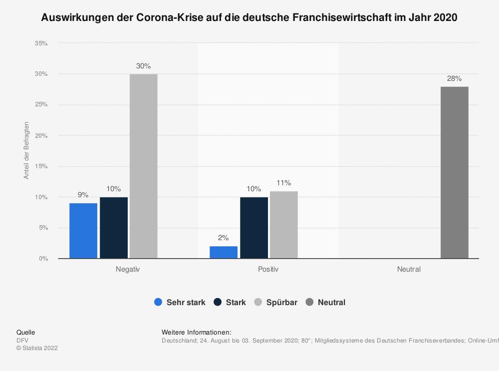 Statistik: Auswirkungen der Corona-Krise auf die deutsche Franchisewirtschaft im Jahr 2020 | Statista
