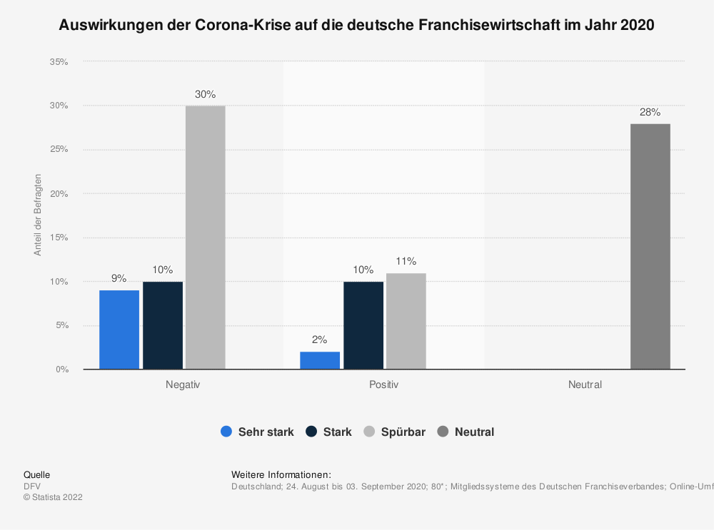 Statistik: Auswirkungen der Corona-Krise auf die deutsche Franchisewirtschaft im Jahr 2020   Statista