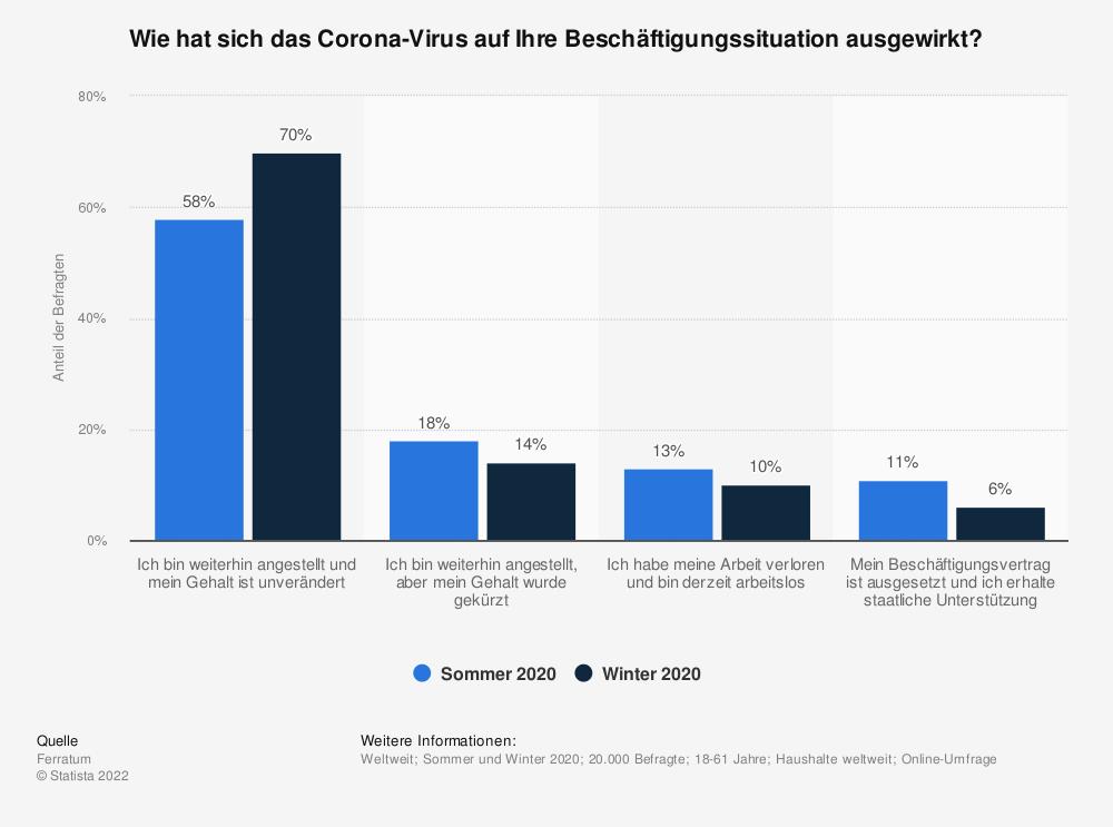 Statistik: Wie hat sich das Corona-Virus auf Ihre Beschäftigungssituation ausgewirkt? | Statista