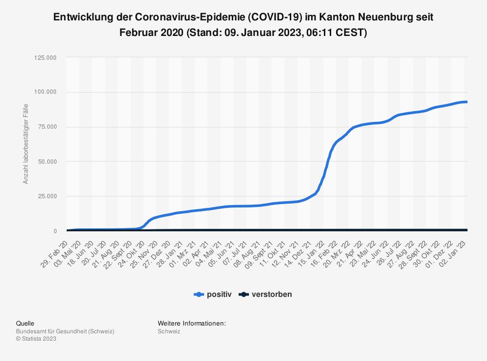 Statistik: Entwicklung der Coronavirus-Epidemie (COVID-19) im Kanton Neuenburg seit Februar 2020 (Stand: 21. Oktober 2021, 07:47 CEST) | Statista