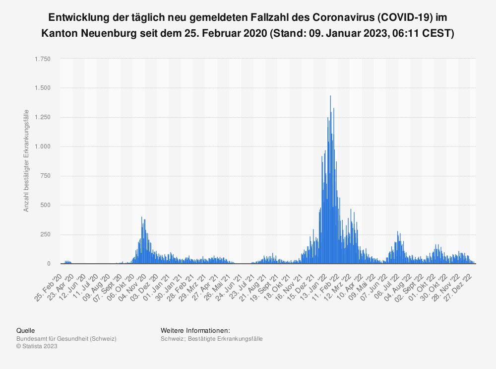 Statistik: Entwicklung der täglich neu gemeldeten Fallzahl des Coronavirus (COVID-19) im Kanton Neuenburg seit dem 25. Februar 2020 (Stand: 22. September 2021, 07:49 CEST)   Statista