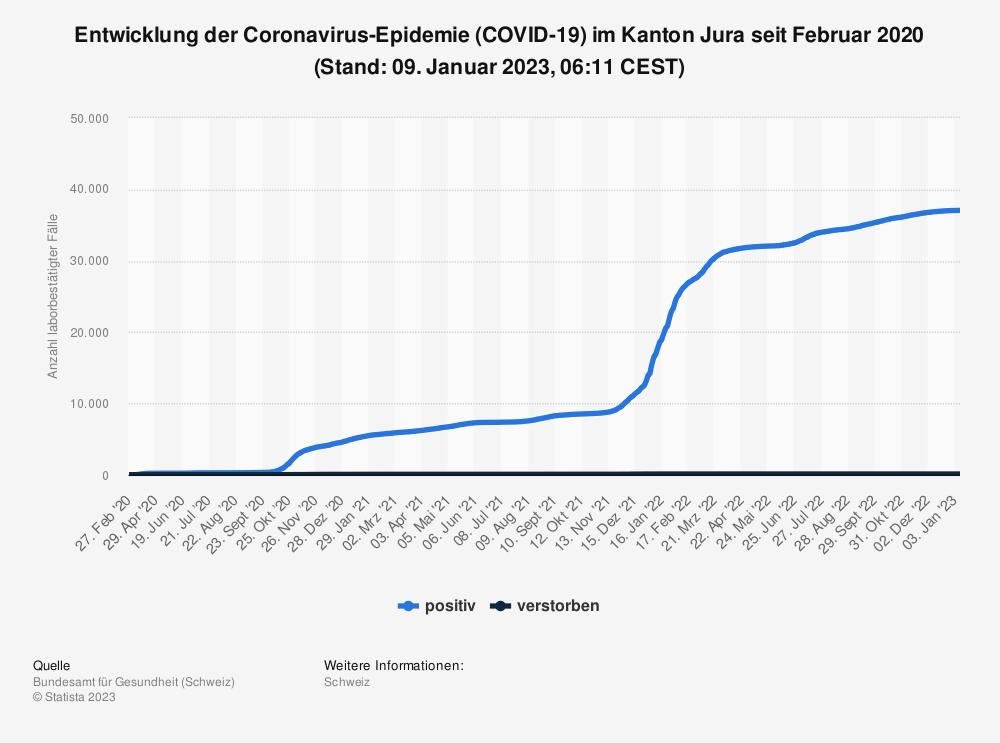 Statistik: Entwicklung der Coronavirus-Epidemie (COVID-19) im Kanton Jura seit Februar 2020 (Stand: 16. Juni 2021, 07:49 CEST)   Statista