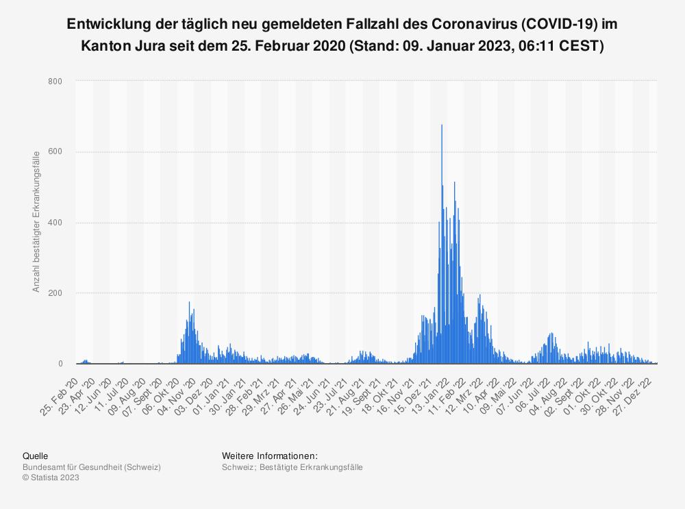 Statistik: Entwicklung der täglich neu gemeldeten Fallzahl des Coronavirus (COVID-19) im Kanton Jura seit 25. Februar 2020 (Stand: 21. April 2021, 07:51 CEST) | Statista