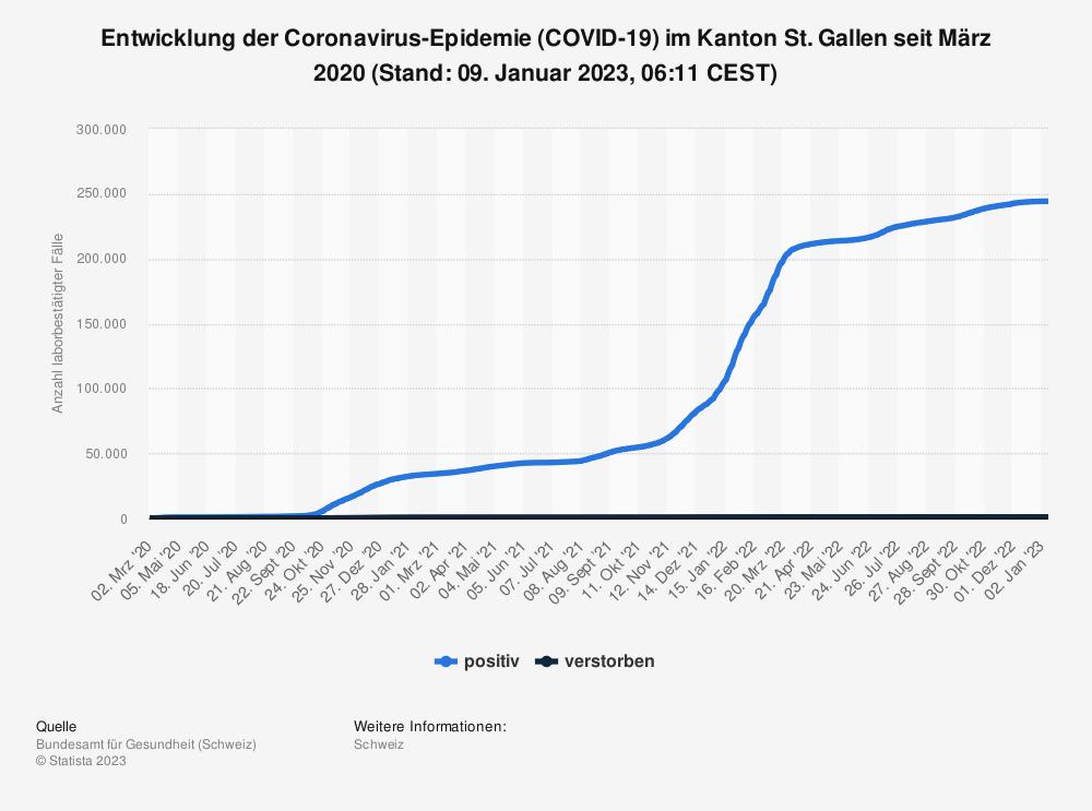 Statistik: Entwicklung der Coronavirus-Epidemie (COVID-19) im Kanton St. Gallen seit Februar 2020 (Stand: 23. Juni 2021, 07:45 CEST)   Statista