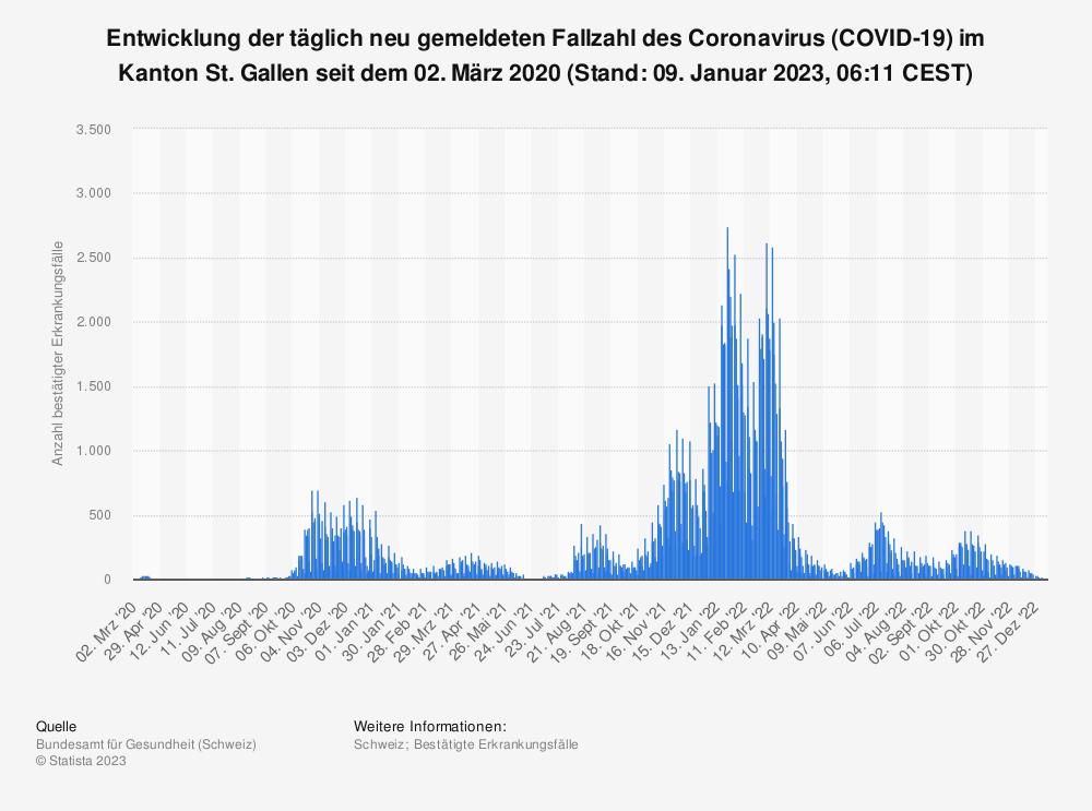Statistik: Entwicklung der täglich neu gemeldeten Fallzahl des Coronavirus (COVID-19) im Kanton St. Gallen seit 25. Februar 2020 (Stand: 03. März 2021, 07:54 CET) | Statista