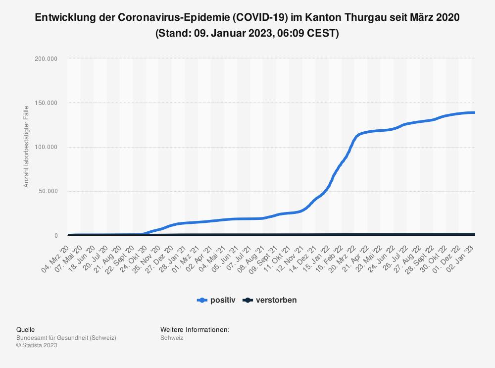 Statistik: Entwicklung der Coronavirus-Epidemie (COVID-19) im Kanton Thurgau seit Februar 2020 (Stand: 15. September 2021, 07:51 CEST) | Statista