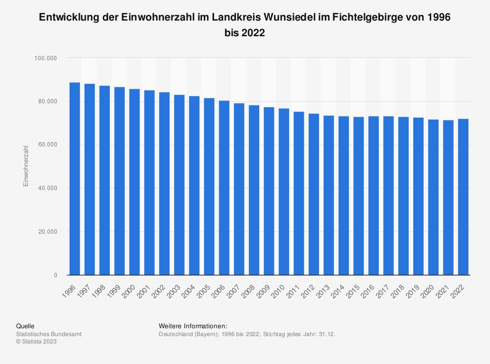 Statistik: Entwicklung der Einwohnerzahl im Landkreis Wunsiedel im Fichtelgebirge von 1995 bis 2019 | Statista
