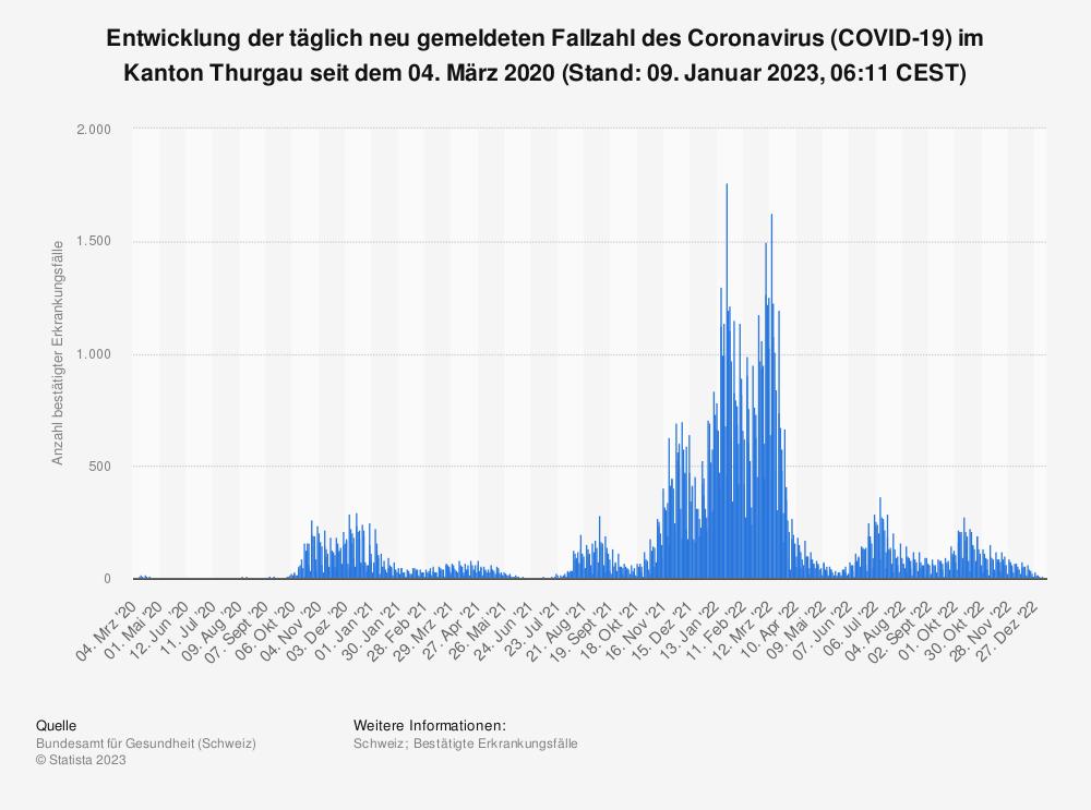 Statistik: Entwicklung der täglich neu gemeldeten Fallzahl des Coronavirus (COVID-19) im Kanton Thurgau seit dem 25. Februar 2020 (Stand: 15. September 2021, 07:51 CEST)   Statista
