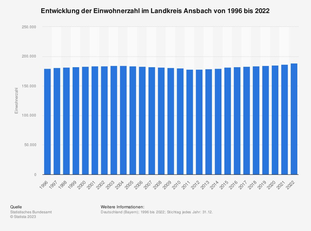Statistik: Entwicklung der Einwohnerzahl im Landkreis Ansbach von 1995 bis 2019 | Statista