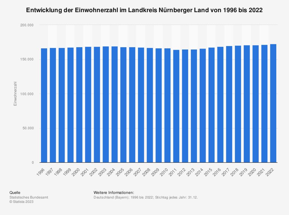 Statistik: Entwicklung der Einwohnerzahl im Landkreis Nürnberger Land von 1995 bis 2019   Statista