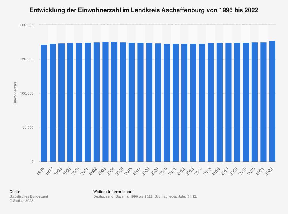 Statistik: Entwicklung der Einwohnerzahl im Landkreis Aschaffenburg von 1995 bis 2019 | Statista