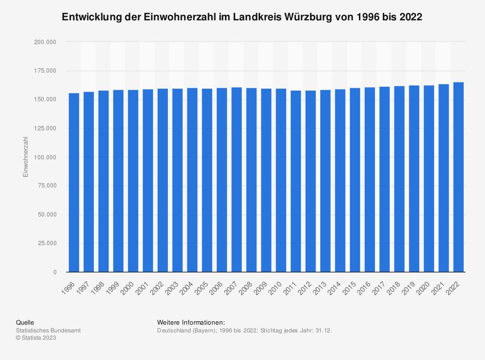 Statistik: Entwicklung der Einwohnerzahl im Landkreis Würzburg von 1995 bis 2020 | Statista