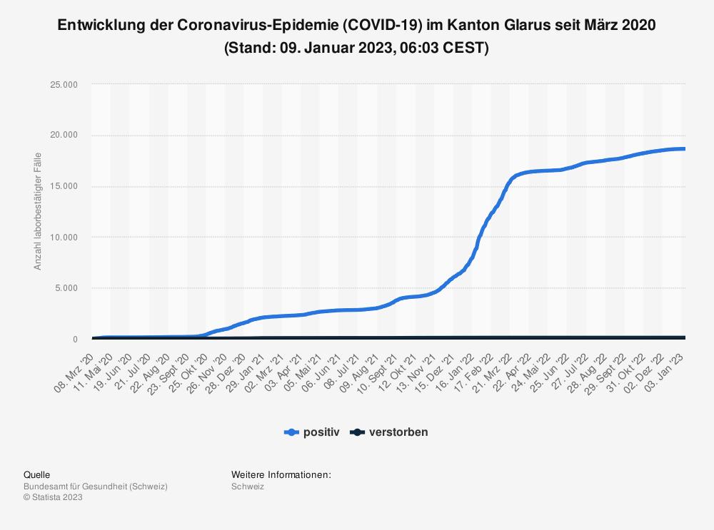 Statistik: Entwicklung der Coronavirus-Epidemie (COVID-19) im Kanton Glarus seit Februar 2020 (Stand: 28. Juli 2021, 07:51 CEST)   Statista