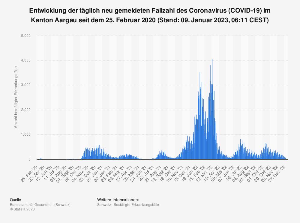 Statistik: Entwicklung der täglich neu gemeldeten Fallzahl des Coronavirus (COVID-19) im Kanton Aargau seit 25. Februar 2020 (Stand: 05. Mai 2021, 07:43 CEST) | Statista