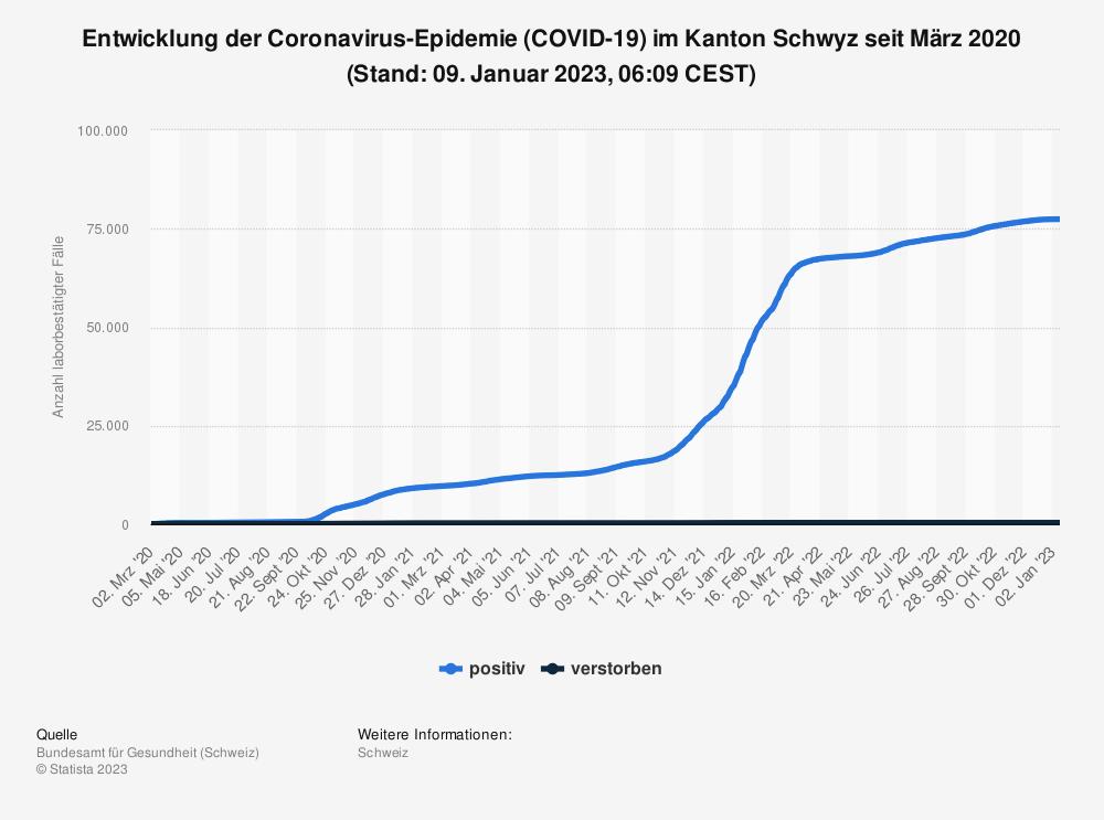 Statistik: Entwicklung der Coronavirus-Epidemie (COVID-19) im Kanton Schwyz seit Februar 2020 (Stand: 16. Juni 2021, 07:49 CEST) | Statista