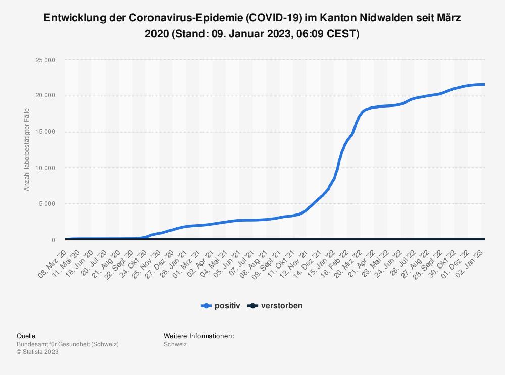 Statistik: Entwicklung der Coronavirus-Epidemie (COVID-19) im Kanton Nidwalden seit Februar 2020 (Stand: 03. März 2021, 07:54 CET)   Statista