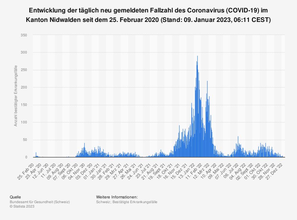 Statistik: Entwicklung der täglich neu gemeldeten Fallzahl des Coronavirus (COVID-19) im Kanton Nidwalden seit 25. Februar 2020 (Stand: 25. Februar 2021, 07:52 CET) | Statista