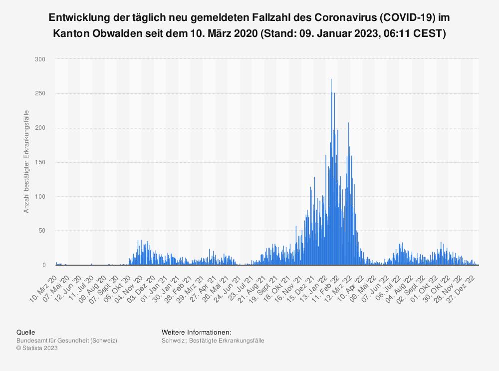 Statistik: Entwicklung der täglich neu gemeldeten Fallzahl des Coronavirus (COVID-19) im Kanton Obwalden seit 25. Februar 2020 (Stand: 21. Juli 2021, 07:45 CEST) | Statista