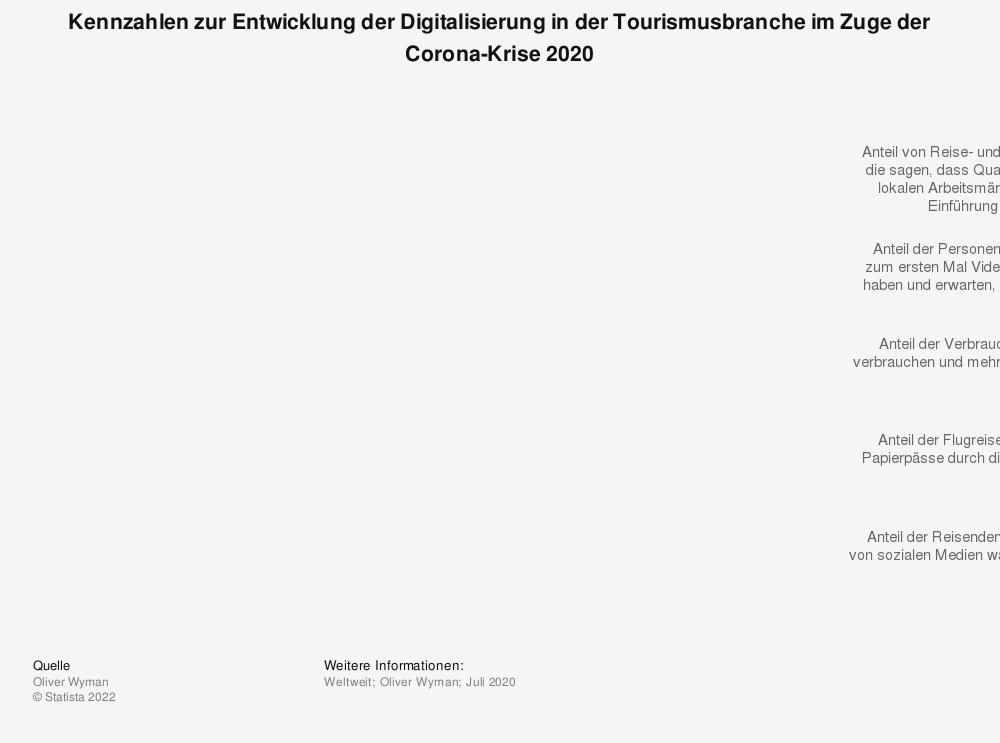 Statistik: Kennzahlen zur Entwicklung der Digitalisierung in der Tourismusbranche im Zuge der Corona-Krise 2020 | Statista