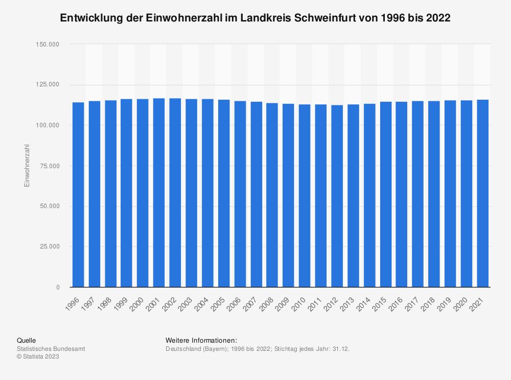 Statistik: Entwicklung der Einwohnerzahl im Landkreis Schweinfurt von 1995 bis 2020 | Statista