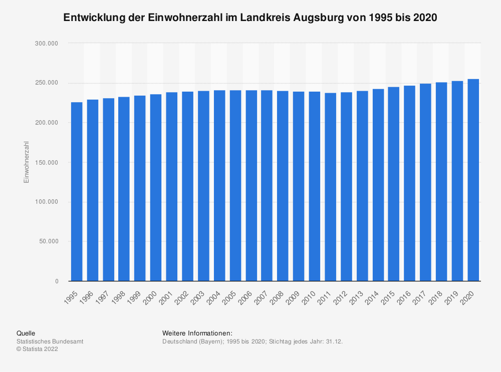 Statistik: Entwicklung der Einwohnerzahl im Landkreis Augsburg von 1995 bis 2019 | Statista