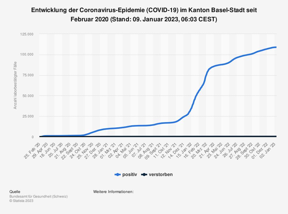 Statistik: Entwicklung der Coronavirus-Epidemie (COVID-19) im Kanton Basel-Stadt seit Februar 2020 (Stand: 28. Juli 2021, 07:51 CEST) | Statista