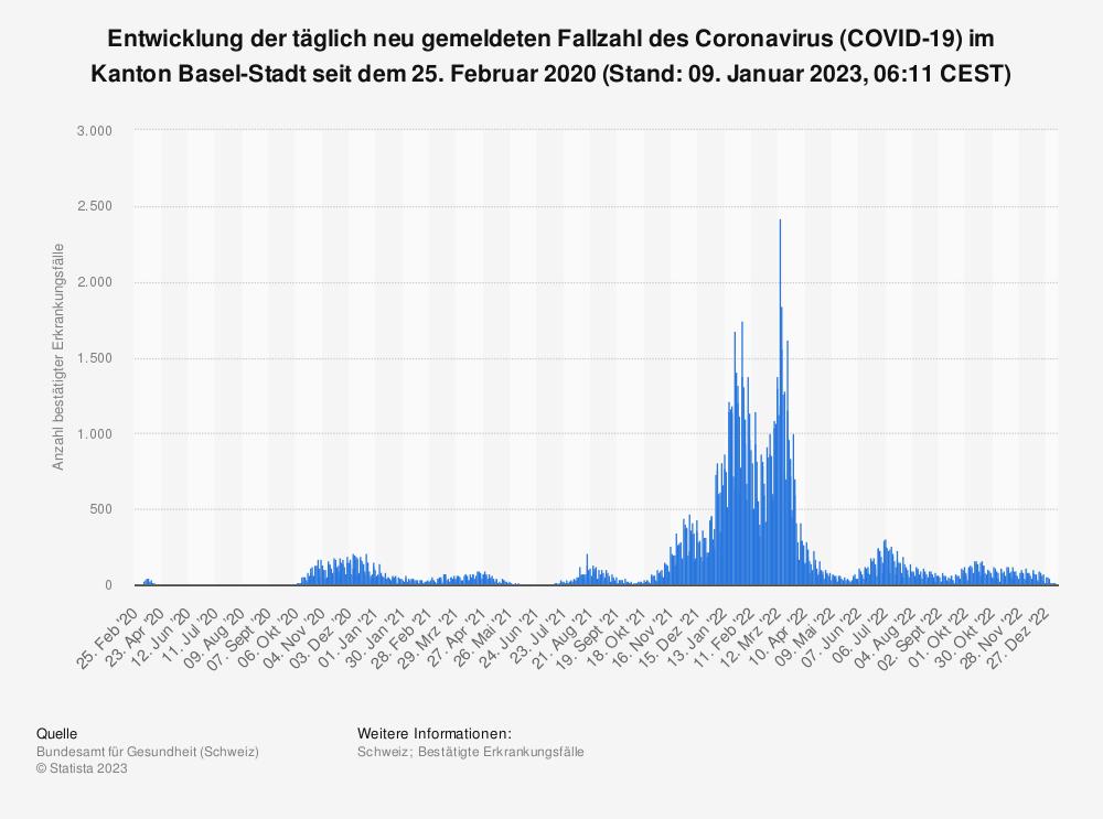 Statistik: Entwicklung der täglich neu gemeldeten Fallzahl des Coronavirus (COVID-19) im Kanton Basel-Stadt seit 25. Februar 2020 (Stand: 05. Mai 2021, 07:43 CEST) | Statista
