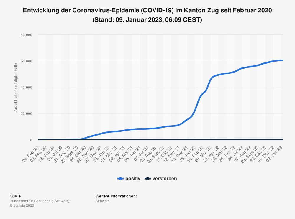 Statistik: Entwicklung der Coronavirus-Epidemie (COVID-19) im Kanton Zug seit Februar 2020 (Stand: 22. September 2021, 07:49 CEST)   Statista