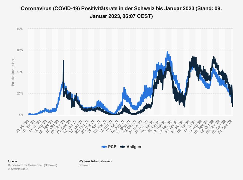 Statistik: Coronavirus (COVID-19) Positivitätsrate in der Schweiz bis Februar 2021 (Stand: 01. März 2021, 07:56 CEST) | Statista