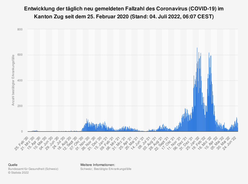 Statistik: Entwicklung der täglich neu gemeldeten Fallzahl des Coronavirus (COVID-19) im Kanton Zug seit 25. Februar 2020 (Stand: 11. Mai 2021, 07:46 CEST)   Statista