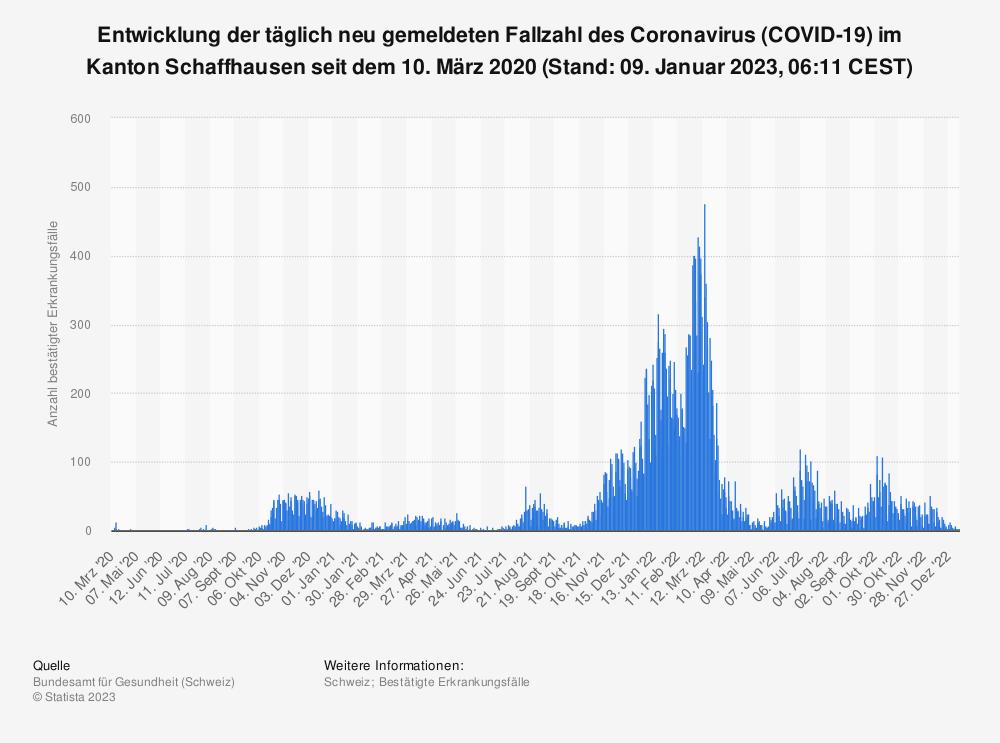 Statistik: Entwicklung der täglich neu meldeten Fallzahl des Coronavirus (COVID-19) im Kanton Schaffhausen seit 25. Februar 2020 (Stand: 03. Dezember 2020, 07:47 CEST) | Statista