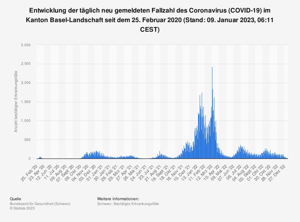 Statistik: Entwicklung der täglich neu gemeldeten Fallzahl des Coronavirus (COVID-19) im Kanton Basel-Landschaft seit 25. Februar 2020 (Stand: 05. Mai 2021, 07:43 CEST) | Statista