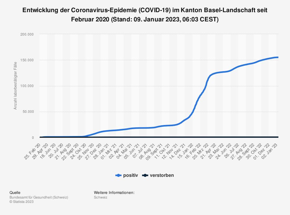 Statistik: Entwicklung der Coronavirus-Epidemie (COVID-19) im Kanton Basel-Landschaft seit Februar 2020 (Stand 04. Dezember 2020, 07:52 CET) | Statista