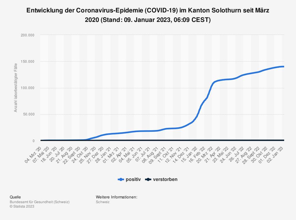 Statistik: Entwicklung der Coronavirus-Epidemie (COVID-19) im Kanton Solothurn seit Februar 2020 (Stand: 21. April 2021, 07:51 CEST)   Statista