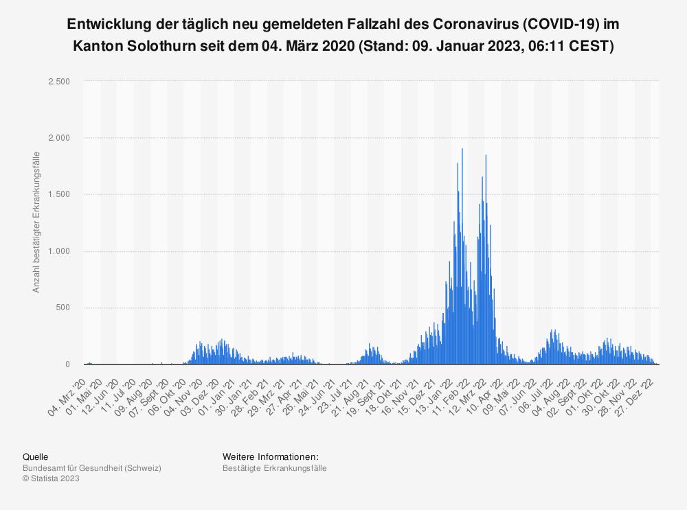 Statistik: Entwicklung der täglich neu gemeldeten Fallzahl des Coronavirus (COVID-19) im Kanton Solothurn seit dem 25. Februar 2020 (Stand: 15. September 2021, 07:51 CEST)   Statista
