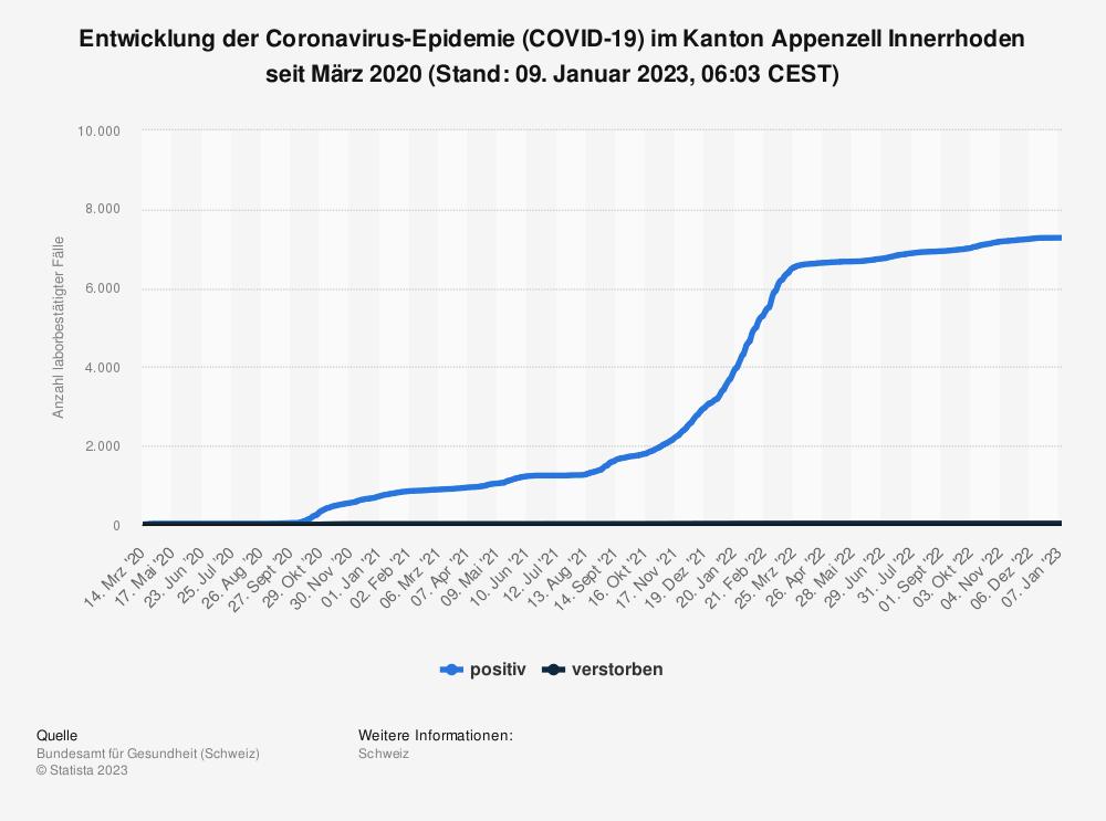 Statistik: Entwicklung der Coronavirus-Epidemie (COVID-19) im Kanton Appenzell Innerrhoden seit Februar 2020 (Stand: 21. Juli 2021, 07:45 CEST) | Statista