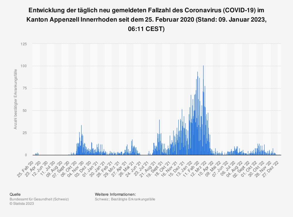 Statistik: Entwicklung der täglich neu gemeldeten Fallzahl des Coronavirus (COVID-19) im Kanton Appenzell Innerrhoden seit 25. Februar 2020 (Stand: 05. Mai 2021, 07:43 CEST) | Statista