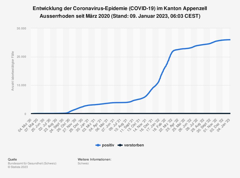 Statistik: Entwicklung der Coronavirus-Epidemie (COVID-19) im Kanton Appenzell Ausserrhoden seit Februar 2020 (Stand: 21. Oktober 2021, 07:47 CEST)   Statista
