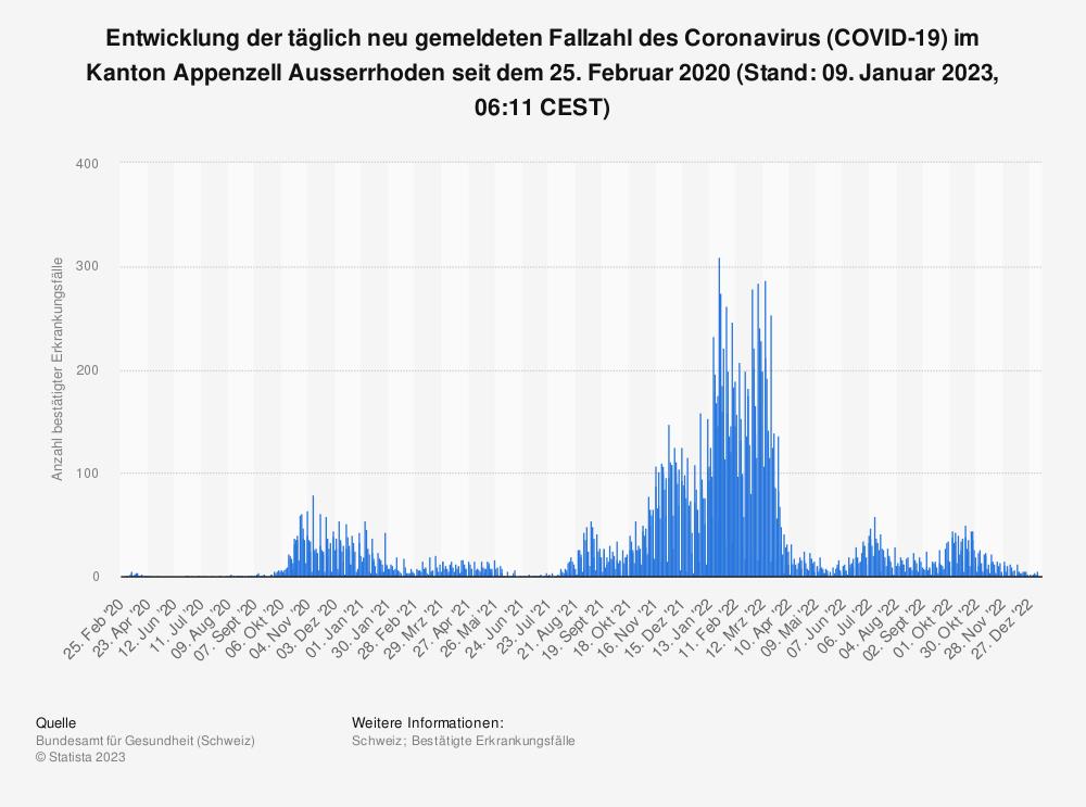Statistik: Entwicklung der täglich neu gemeldeten Fallzahl des Coronavirus (COVID-19) im Kanton Appenzell Ausserrhoden seit 25. Februar 2020 (Stand: 14. April 2021, 07:52 CEST) | Statista