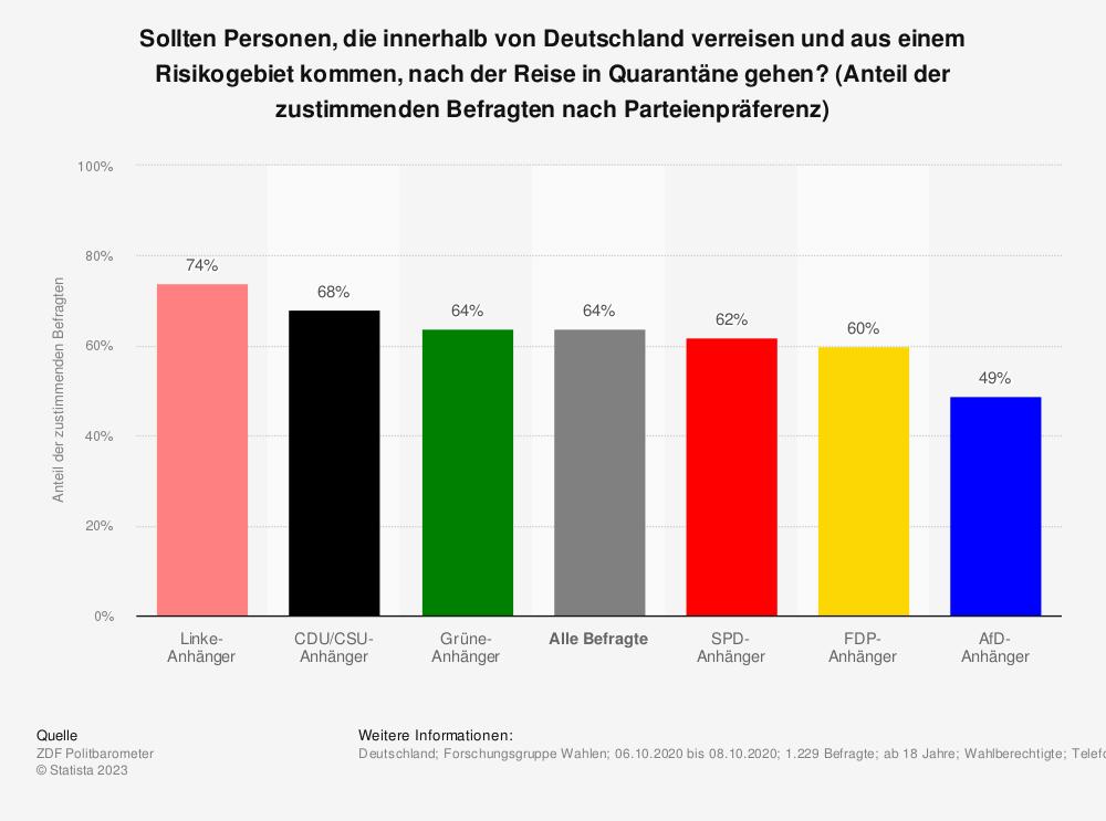Statistik: Sollten Personen, die innerhalb von Deutschland verreisen und aus einem Risikogebiet kommen, nach der Reise in Quarantäne gehen? (Anteil der zustimmenden Befragten nach Parteienpräferenz)   Statista