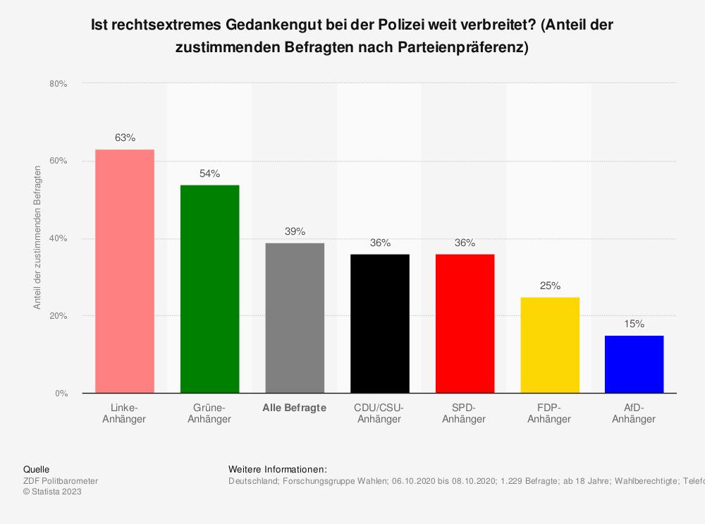 Statistik: Ist rechtsextremes Gedankengut bei der Polizei weit verbreitet? (Anteil der zustimmenden Befragten nach Parteienpräferenz) | Statista