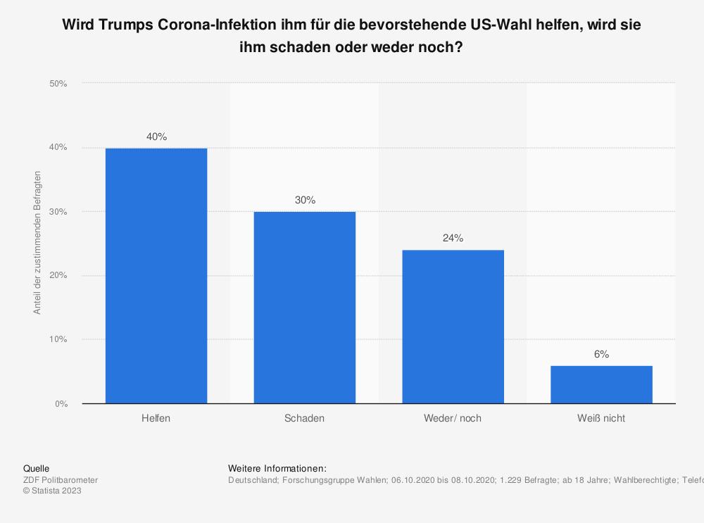 Statistik: Wird Trumps Corona-Infektion ihm für die bevorstehende US-Wahl helfen, wird sie ihm schaden oder weder noch? | Statista