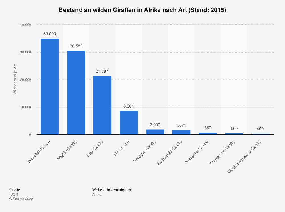 Statistik: Bestand an wilden Giraffen in Afrika nach Art (Stand: 2015)   Statista